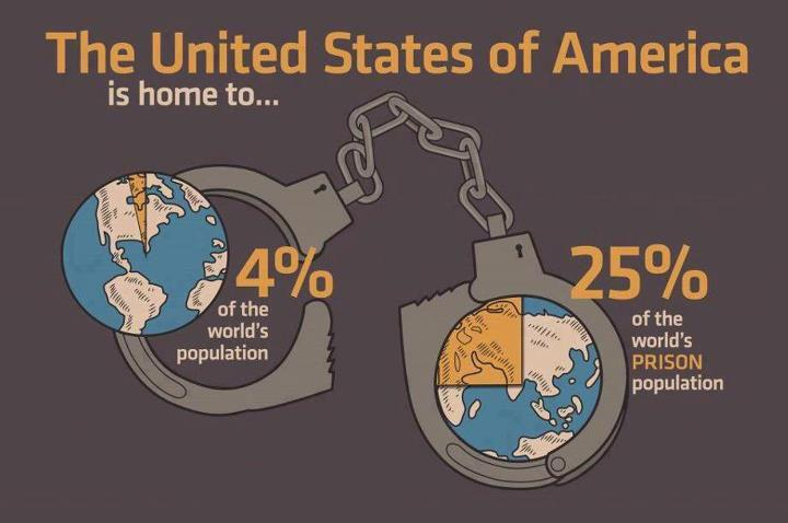 Land of the free prison reform movement 39 s weblog for How to get free land in usa